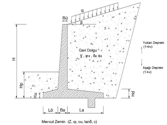 Çates Retaining Wall Strengthening Project